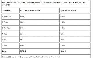 进一步消息,HTC将卖掉手机业务给谷歌,Vive暂时安全