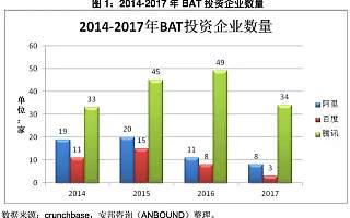 中国互联网估值TOP30,80%背后站着BAT!(史上最全解析)