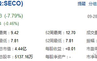 """奢侈品电商第一股""""寺库"""",上市一周跌跌不休,它还好吗?"""