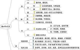收藏 | 爱可可老师总结:巧用arXiv读论文四步走(附思维导图)