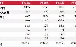 睿智投资|神威药业(2877 HK,买入) -业绩重回正轨