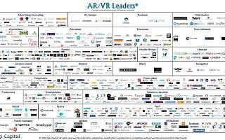 Digi-Capital:截止2018年Q1过去12个月AR&VR企业融资规模超过36亿美元