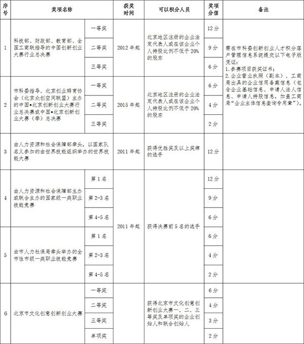 关于印发《北京市积分落户操作管理细则(试行)》的通知