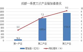 成都一季度GDP同比增长8.2% 经济运行态势平稳