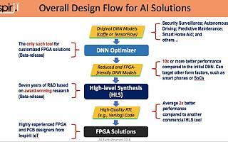 专访 | UIUC陈德铭教授:「万能芯片」FPGA与深度学习