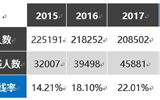 大数据分析之:2018电子科技大学(成都)在辽宁地区的录取分数线预测