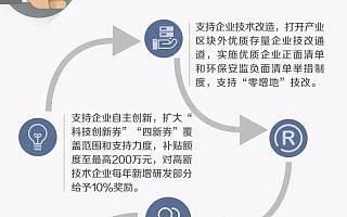 """【双创动态】上海出台""""27条""""全面提升民营经济活力,一图读懂→"""