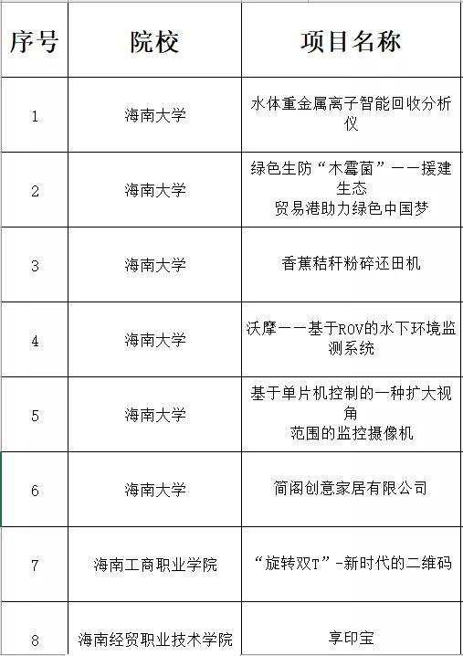 """海南省第四届""""科创杯""""创新创业大赛团队赛复赛路演结束   晋级总决赛名单公布"""