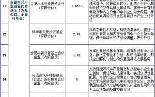 安徽省设立千亿规模基金,服务实体经济发展!