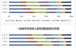 最新城市通勤状况研究:哪里的工作钱多离家近?
