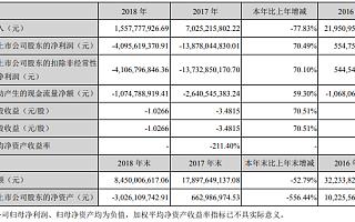 乐视网披露2018年报:净亏损40.96亿元,今起停牌