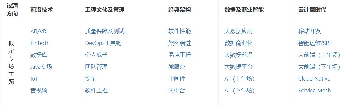 2019GIAC全球互联网架构大会下周深圳举行