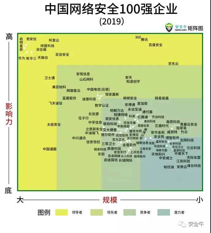 20190704海淀创业园2家企业入选《中国网络安全100强企业 (2019)》优秀企业1.jpg
