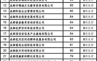 成都信息工程大学成都研究院在116家省级孵化器里名列前茅,获评A类优秀!