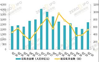 清科季报:2019年Q2中国私募股权市场募资额小幅波动,投资持续放缓