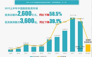 2019 上半年中国股权投资市场企业融资总规模前十大案例