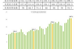 7月我国快递业务收入预计完成605亿元