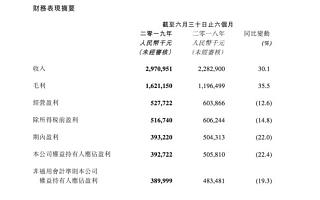 阅文发布2019半年报:营收为29.7亿元,同比增长30.1% - iDoNews