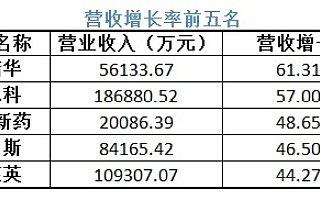 37家医药生物企业披露半年报 通化东宝等营收净利双降