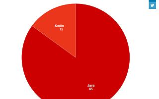 Dice:Android开发者更喜欢Kotlin还是Java