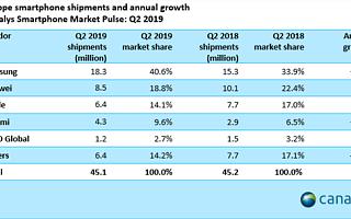 Canalys数据显示:Q2苹果iPhone欧洲出货量大幅落后 三星排名第一