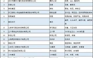 2019年中国互联网企业百强榜:360成Top10唯一安全公司