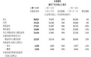 腾讯第二季度营收888.2亿元 同比增长21%
