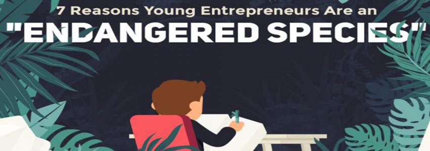 [全球快讯]美国年轻创业者大幅减少,目前仅占4%