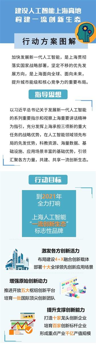 上海将建首期百亿产业投资基金,全力建设人工智能高地