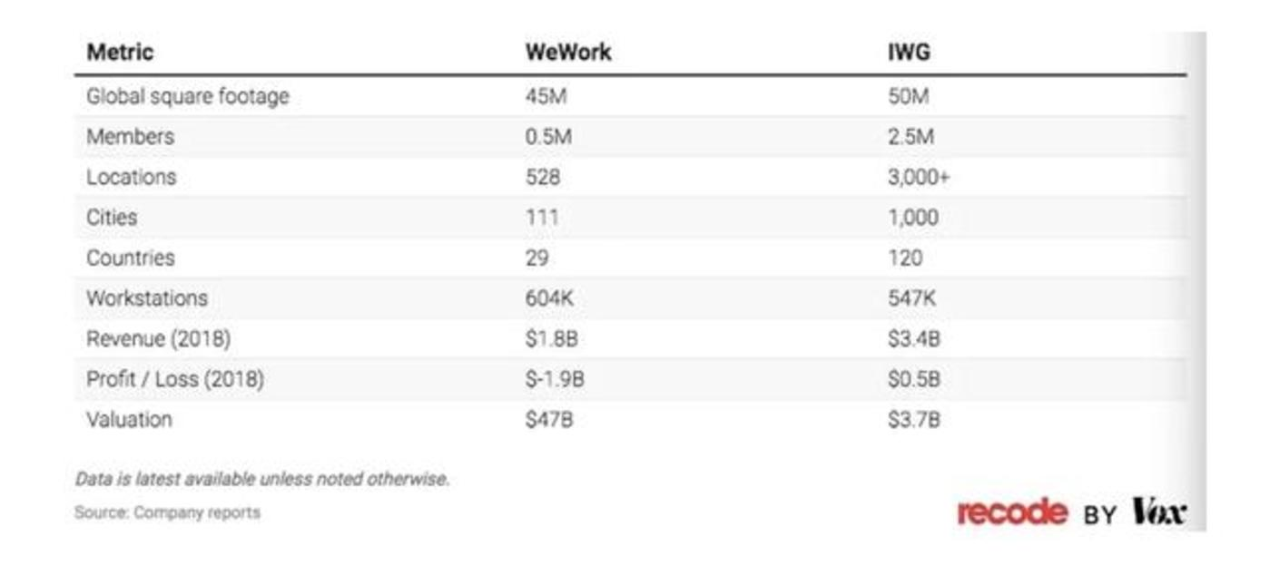 扯下WeWork最后一块「遮羞布」