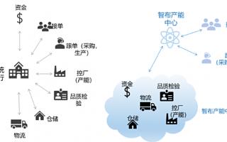 """腾讯和红杉中国领投纺织领域产业互联网企业""""智布互联"""",数字化推动纺织行业发展"""