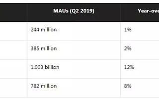 2019年Q3 Facebook下载量同比降15%