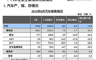 中汽协:8月销量同比下滑6.9%,未来三年内都将处于调整期