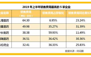 237家A股上市生物医药企业销售费用增长 最高超七成