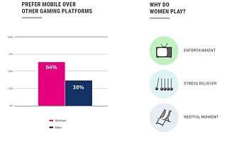 女性市场崛起:全球有68%的移动游戏收入来自女性