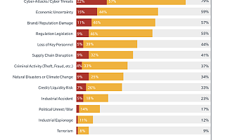 Marsh&微软:网络攻击已成企业面临的最大安全风险