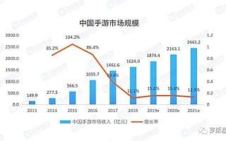 2019上半年手游市场盘点及未来发展趋势洞察