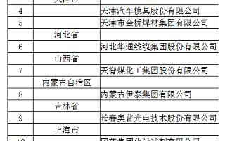 工信部公布国家技术创新示范企业:小米等53家入选