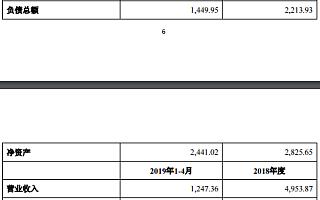 三盛教育1.23亿收购亏损资产:业绩对赌完成难度大 股价连续3个跌停