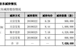 """""""铁公鸡""""九安医疗控股股东迫不及待套现:上市24年融资15亿分红5704万"""