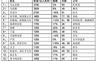 胡润:2019年胡润百富榜发布 百度李彦宏降至第34名