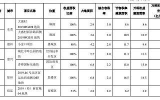 万科9月销售金额493亿:平均房价1.54万/平米 新项目退出一二线城市