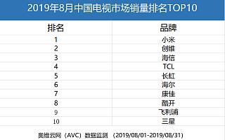 奥维云网:8月国内销量,小米电视喜提首次登顶