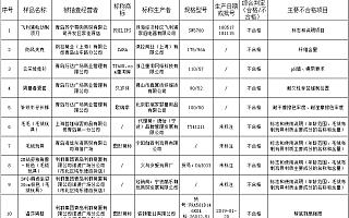 """青岛市场监管局发布""""海军节""""专项抽检公告:飞利浦、ZARA等多品牌登质量不合格黑榜"""
