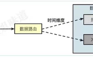 技术万博manbetx客户端3.0:  数据冷热分离