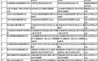 工信部新增车辆生产企业清单:特斯拉上海工厂在列