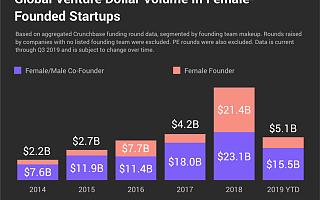 截至Q3全球女创始人获投超200亿美元,全年有望再创佳绩|全球快讯