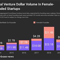 截至Q3全球女創始人獲投超200億美元,全年有望再創佳績|全球快訊