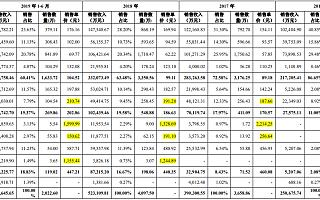 原新三板企业安克创新冲刺IPO:无线音箱等产品单价下滑退货率高升