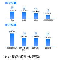 促进中国度庭花费增长16%!移动付出成拉动内需新引擎